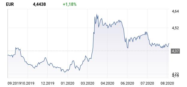 wykres dla: EUR.n
