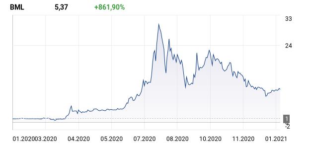 wykres dla: BML