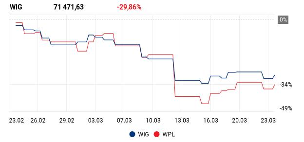 wykres dla: WIG, WPL