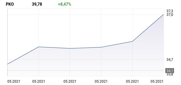 wykres dla: PKO