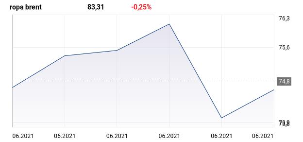 wykres dla: oil.fx