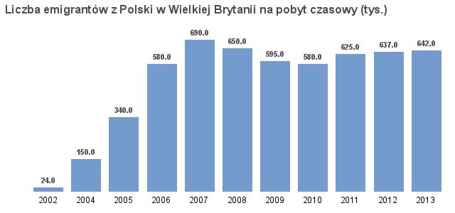 Emigranci z Polski w wielkiej Brytanii