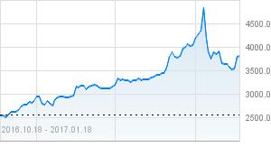 wykres btcbbpln