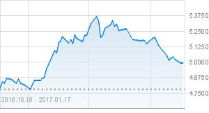 wykres gbp