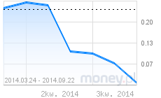 wykres euribor1m