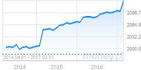 wykres emerytury