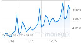 wykres zarobki