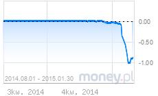 wykres liborchf1m