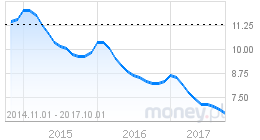 wykres bezrobocie