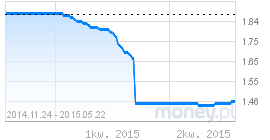 wykres wibid1m