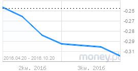 wykres euribor3m