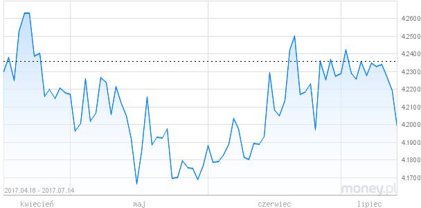 Wykresy walut