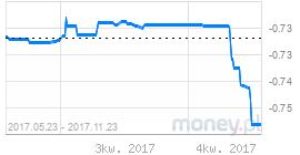 wykres liborchf3m