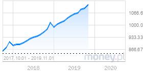 wykres podazp
