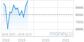 wykres eksport