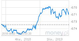 depozyty złotowe - WIBOR 3M