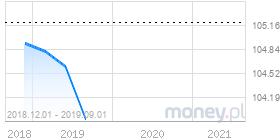 wykres pkb