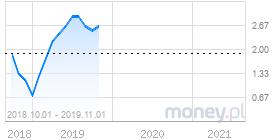 wykres inflacja