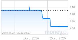 wykres wibid3m