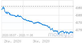 US Dollar LIBOR interest rates in