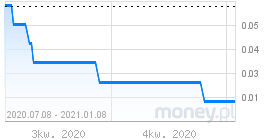 Probability of negative 3M USD Libor is small but