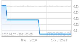 wykres wibor3m