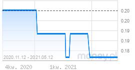wykres wibor1m