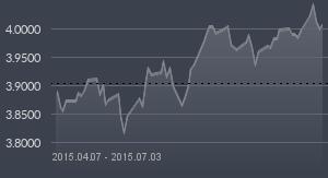 wykres chf