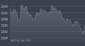wykres wig20
