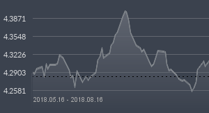 wykres eur.n