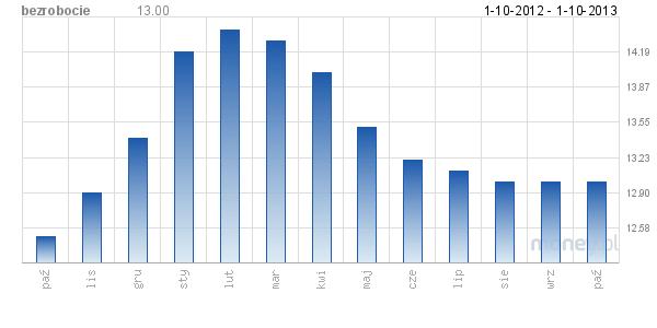 21989db615b0 Ceny produktów - koszyk standardowy Dodaj wykresy do Twojej strony  internetowej