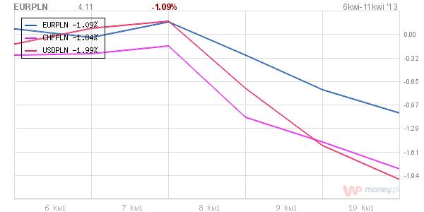 Zadłużenia w Hiszpanii i Słowenii