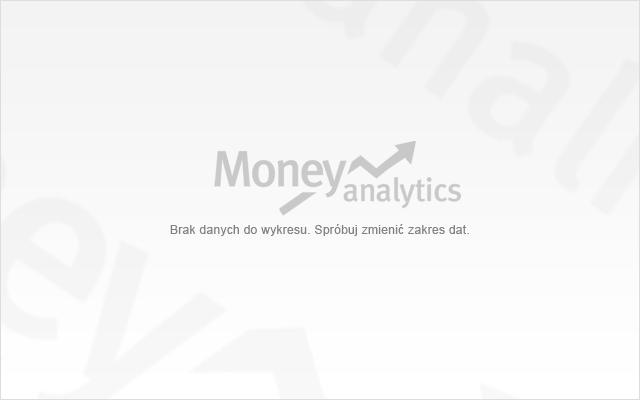 Wykres Forex EUR/USD