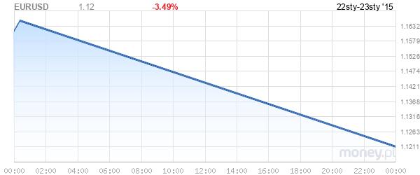 http://www.money.pl/u/money_chart/graphchart_ns.php?ds=2015-01-22%2000:01&de=2015-01-23%2020:01&sdx=0&i=&ty=1&ug=1&s[0]=EURUSD&colors[0]=%231f5bac&fg=1&w=600&h=250&cm=0&lp=1