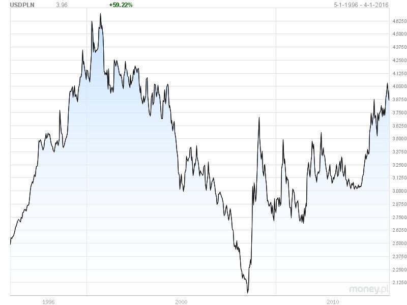 Aktualny kurs dolara amerykańskiego USD/PLN