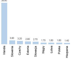 wykres obroty bieżące